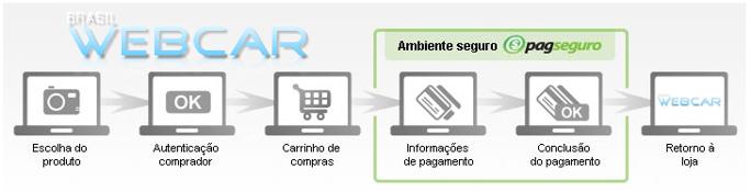 Compra Segura Brasil Webcar
